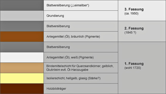 Restaurierung: Dokumentation